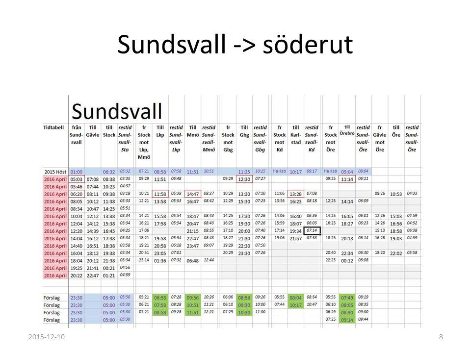 Sundsvall -> söderut 2015-12-108