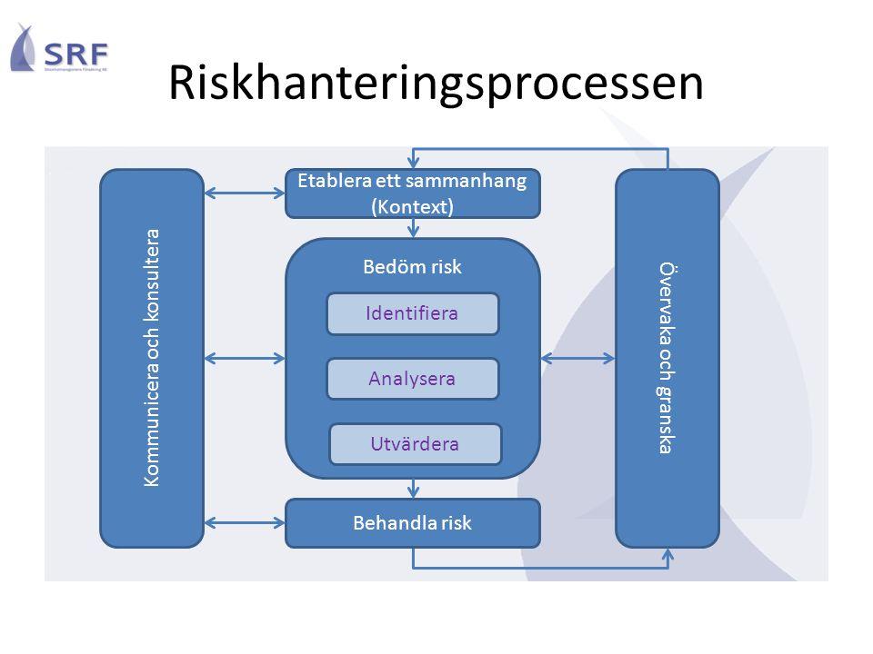 Riskhanteringsprocessen Etablera ett sammanhang (Kontext) Kommunicera och konsultera Övervaka och granska Bedöm risk Behandla risk Identifiera Analysera Utvärdera