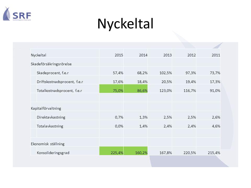 Nyckeltal20152014201320122011 Skadeförsäkringsrörelse Skadeprocent, f.e.r57,4%68,2%102,5%97,3%73,7% Driftskostnadsprocent, f.e.r17,6%18,4%20,5%19,4%17,3% Totalkostnadsprocent, f.e.r75,0%86,6%123,0%116,7%91,0% Kapitalförvaltning Direktavkastning0,7%1,3%2,5% 2,6% Totalavkastning0,0%1,4%2,4% 4,6% Ekonomisk ställning Konsolideringsgrad225,4%160,2%167,8%220,5%215,4% Nyckeltal