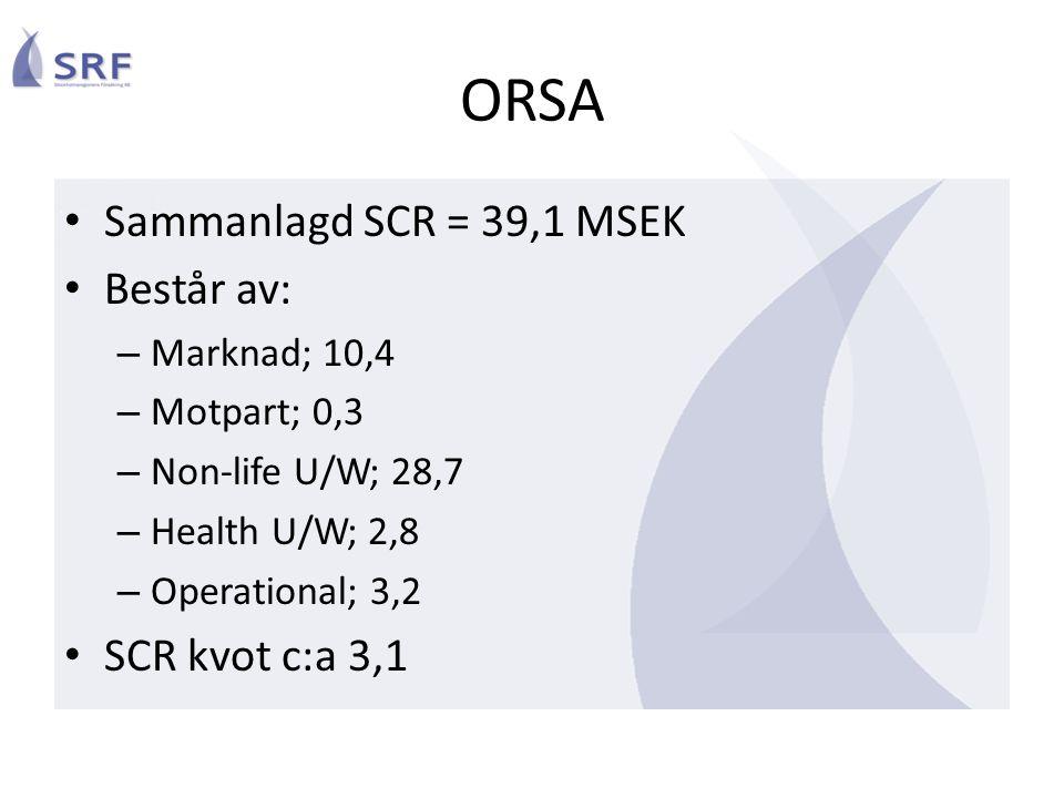 ORSA Sammanlagd SCR = 39,1 MSEK Består av: – Marknad; 10,4 – Motpart; 0,3 – Non-life U/W; 28,7 – Health U/W; 2,8 – Operational; 3,2 SCR kvot c:a 3,1