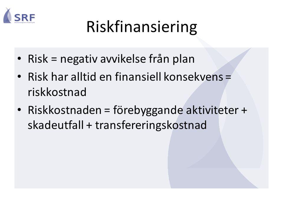 Risktransfer Utanför egen ekonomisk sfär Finansiell transaktion Kostnad i stället för reservering Kvarvarande riskkostnad: 1.Premie 2.Självrisk 3.Förebyggande