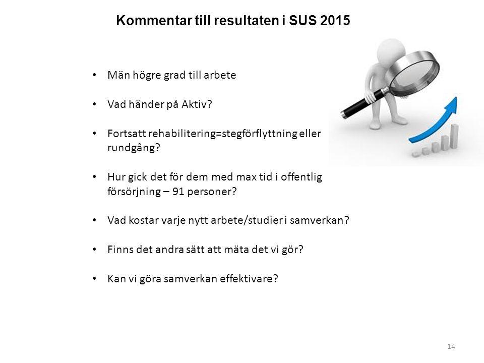 14 Kommentar till resultaten i SUS 2015 Män högre grad till arbete Vad händer på Aktiv.