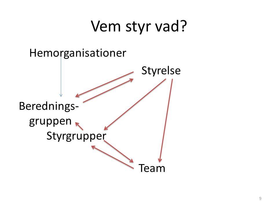 Vem styr vad 9 Hemorganisationer Styrelse Berednings- gruppen Styrgrupper Team