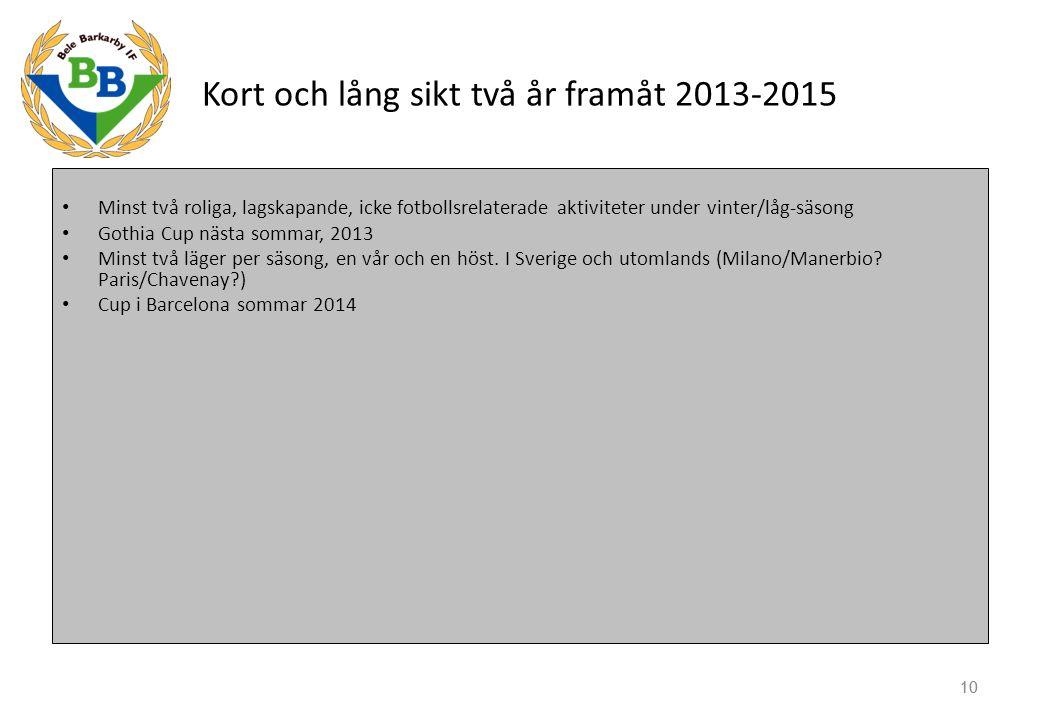 10 Kort och lång sikt två år framåt 2013-2015 Minst två roliga, lagskapande, icke fotbollsrelaterade aktiviteter under vinter/låg-säsong Gothia Cup nästa sommar, 2013 Minst två läger per säsong, en vår och en höst.