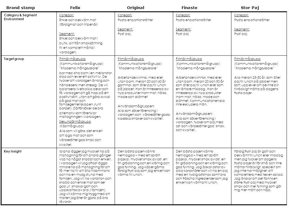 Category & Segment Environment Kategori: Enkel och bekväm mat (färdigmat och tillbehör) Segment: Enkel och bekväm mat i butik, allt från smaksättning till en komplett måltid i vardagen.
