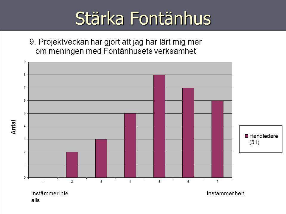 Stärka Fontänhus