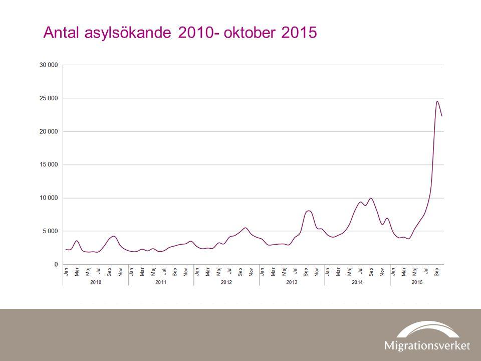 Antal asylsökande 2010- oktober 2015