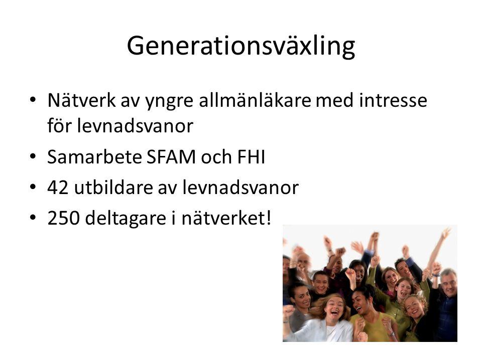 Generationsväxling Nätverk av yngre allmänläkare med intresse för levnadsvanor Samarbete SFAM och FHI 42 utbildare av levnadsvanor 250 deltagare i nät