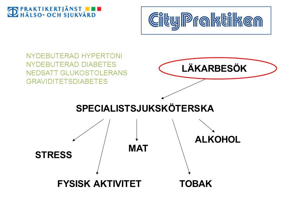 LÄKARBESÖK SPECIALISTSJUKSKÖTERSKA STRESS FYSISK AKTIVITET MAT ALKOHOL TOBAK NYDEBUTERAD HYPERTONI NYDEBUTERAD DIABETES NEDSATT GLUKOSTOLERANS GRAVIDITETSDIABETES