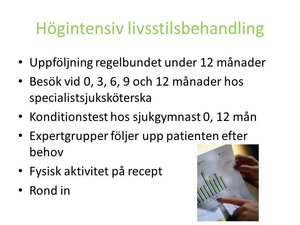 Högintensiv livsstilsbehandling Uppföljning regelbundet under 12 månader Besök vid 0, 3, 6, 9 och 12 månader hos specialistsjuksköterska Konditionstes