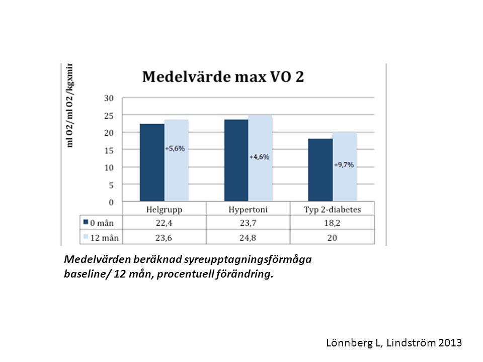 Medelvärden beräknad syreupptagningsförmåga baseline/ 12 mån, procentuell förändring. Lönnberg L, Lindström 2013