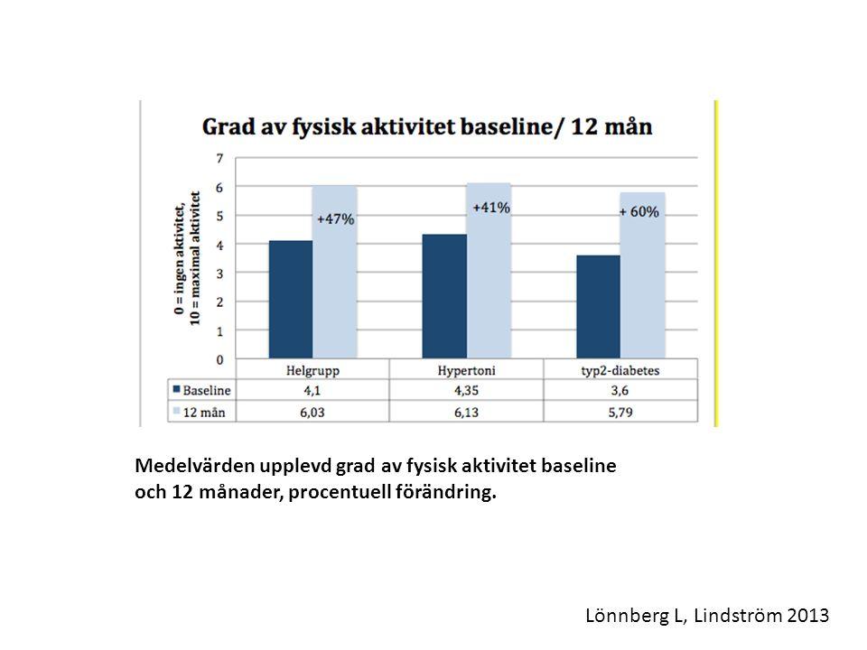 Medelvärden upplevd grad av fysisk aktivitet baseline och 12 månader, procentuell förändring. Lönnberg L, Lindström 2013