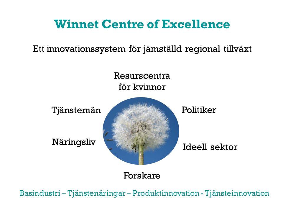 Winnet Centre of Excellence Ett innovationssystem för jämställd regional tillväxt Näringsliv Tjänstemän Politiker Forskare Ideell sektor Resurscentra för kvinnor Basindustri – Tjänstenäringar – Produktinnovation - Tjänsteinnovation