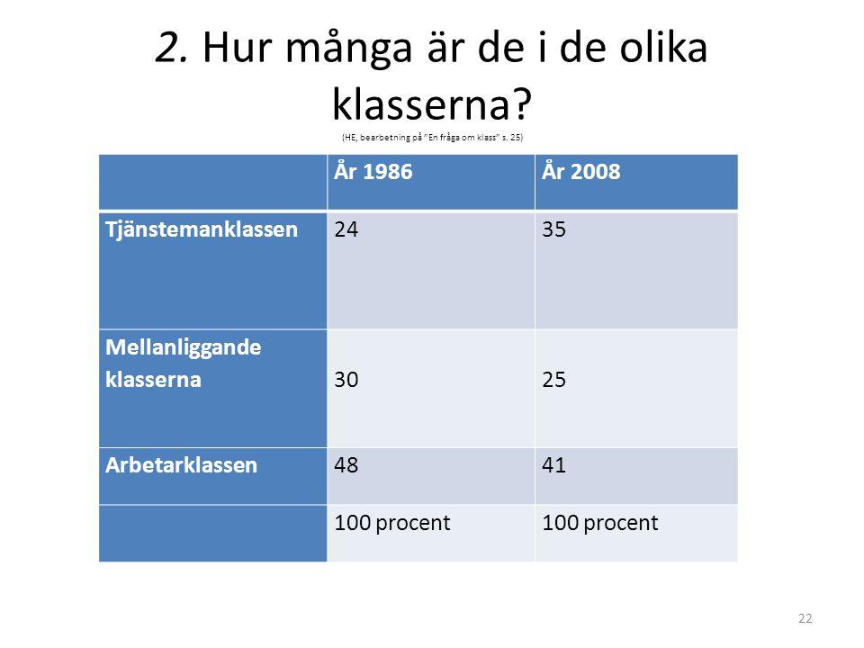 """2. Hur många är de i de olika klasserna? (HE, bearbetning på """"En fråga om klass"""" s. 25) År 1986År 2008 Tjänstemanklassen2435 Mellanliggande klasserna"""