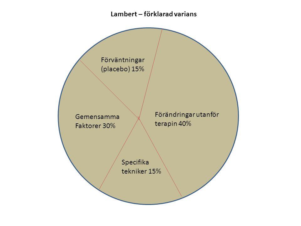 Gemensamma Faktorer 30% Förändringar utanför terapin 40% Specifika tekniker 15% Förväntningar (placebo) 15% Lambert – förklarad varians