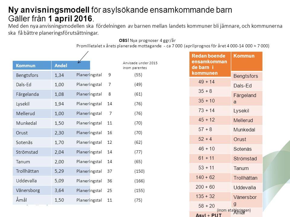 Ny anvisningsmodell för asylsökande ensamkommande barn Gäller från 1 april 2016. KommunAndel Bengtsfors1,34 Dals-Ed1,00 Färgelanda1,08 Lysekil1,94 Mel
