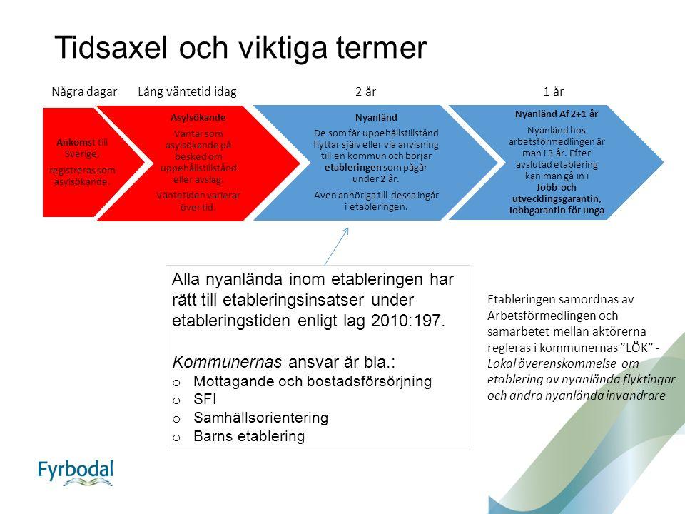 Tidsaxel och viktiga termer Ankomst till Sverige, registreras som asylsökande. Asylsökande Väntar som asylsökande på besked om uppehållstillstånd elle