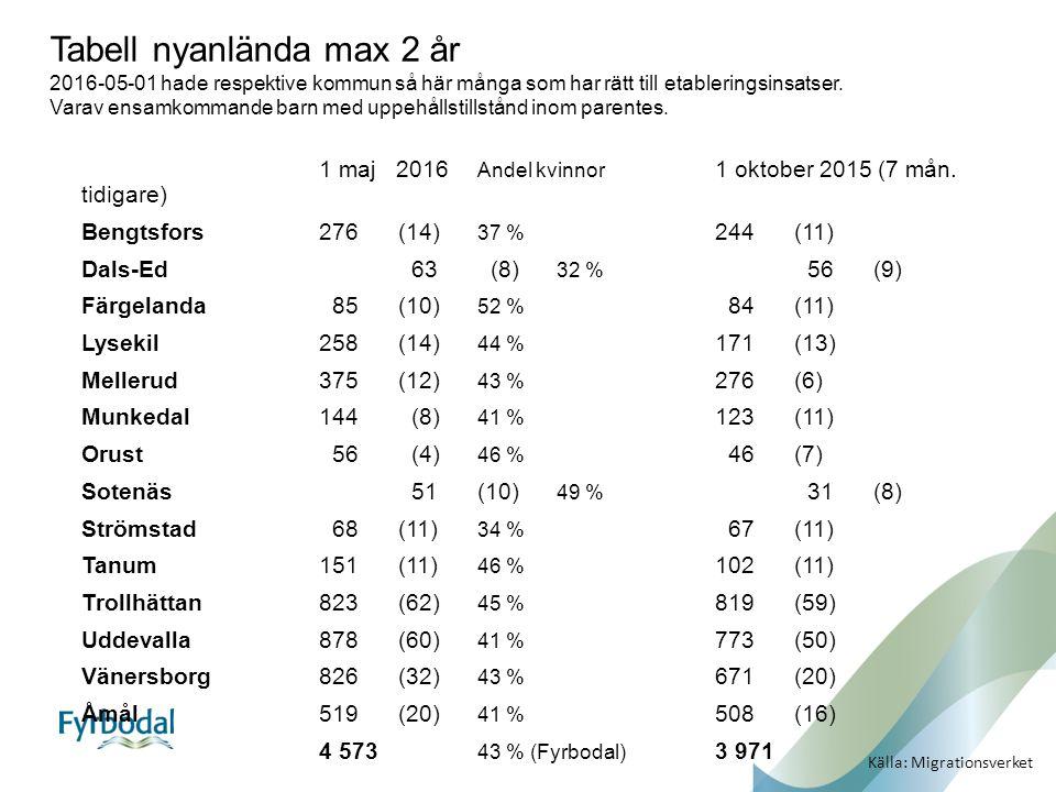 1 maj 2016 Andel kvinnor 1 oktober 2015 (7 mån. tidigare) Bengtsfors276(14) 37 % 244(11) Dals-Ed 63 (8) 32 % 56(9) Färgelanda 85 (10) 52 % 84(11) Lyse
