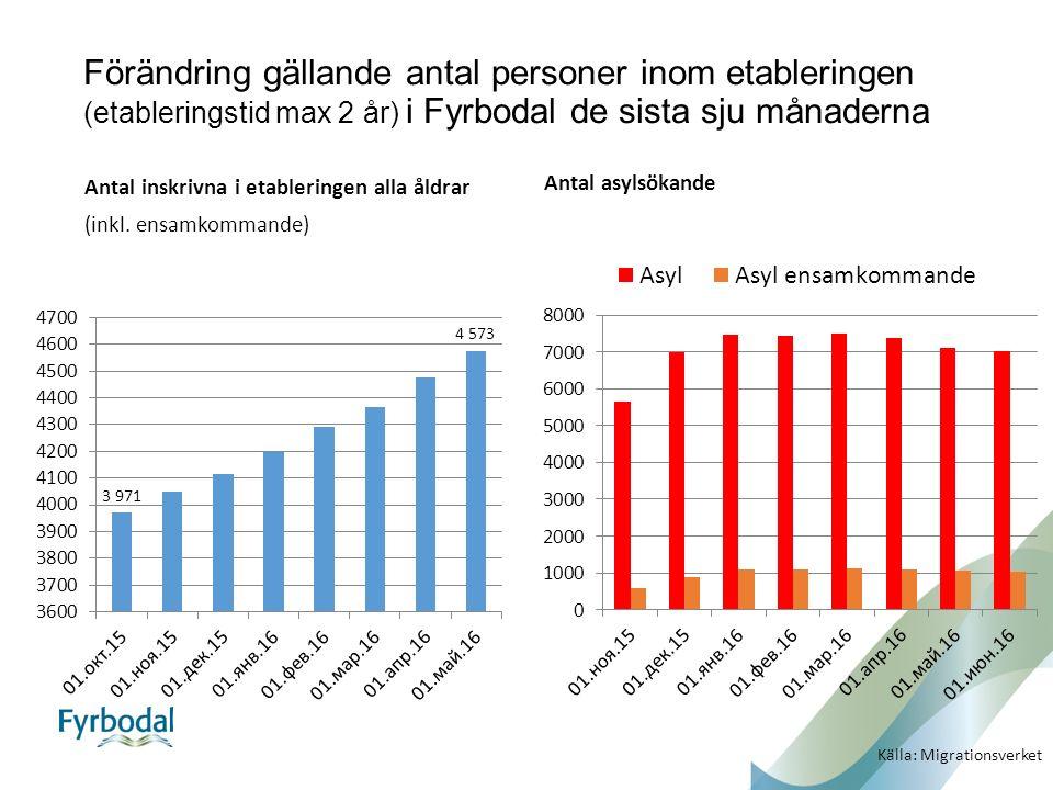 Förändring gällande antal personer inom etableringen (etableringstid max 2 år) i Fyrbodal de sista sju månaderna Antal inskrivna i etableringen alla å