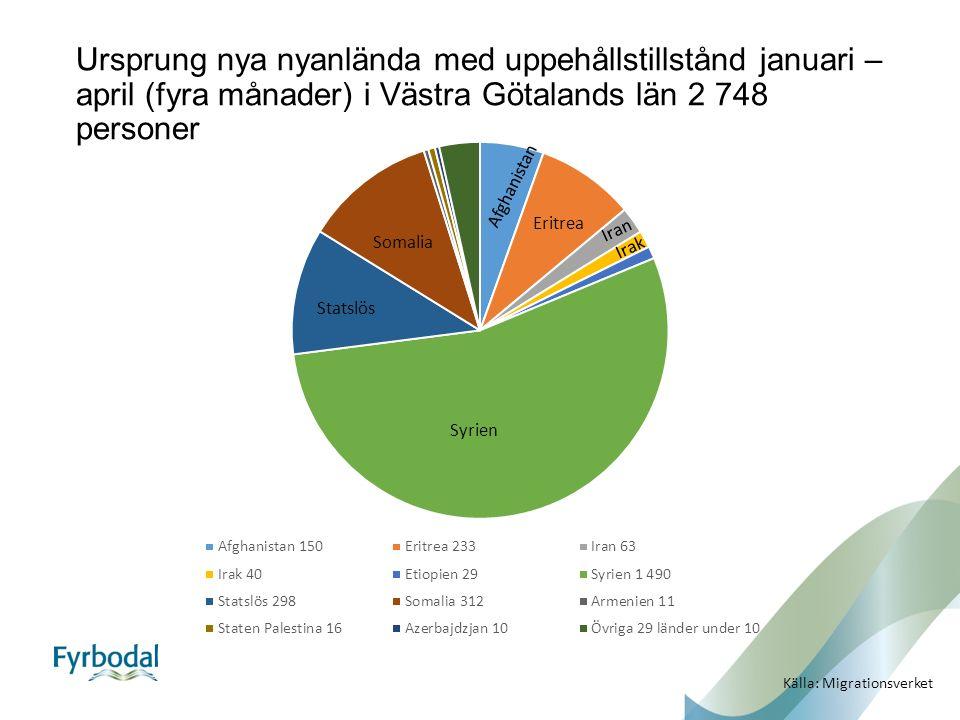 Ursprung nya nyanlända med uppehållstillstånd januari – april (fyra månader) i Västra Götalands län 2 748 personer Syrien Somalia Eritrea Afghanistan