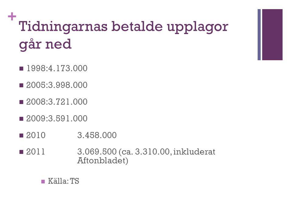 + Tidningarnas betalde upplagor går ned 1998:4.173.000 2005:3.998.000 2008:3.721.000 2009:3.591.000 20103.458.000 20113.069.500 (ca.
