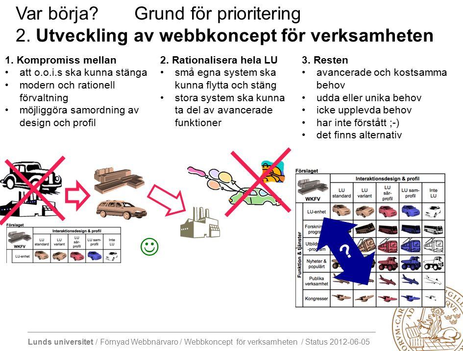 Lunds universitet / Förnyad Webbnärvaro / Webbkoncept för verksamheten / Status 2012-06-05 Var börja.