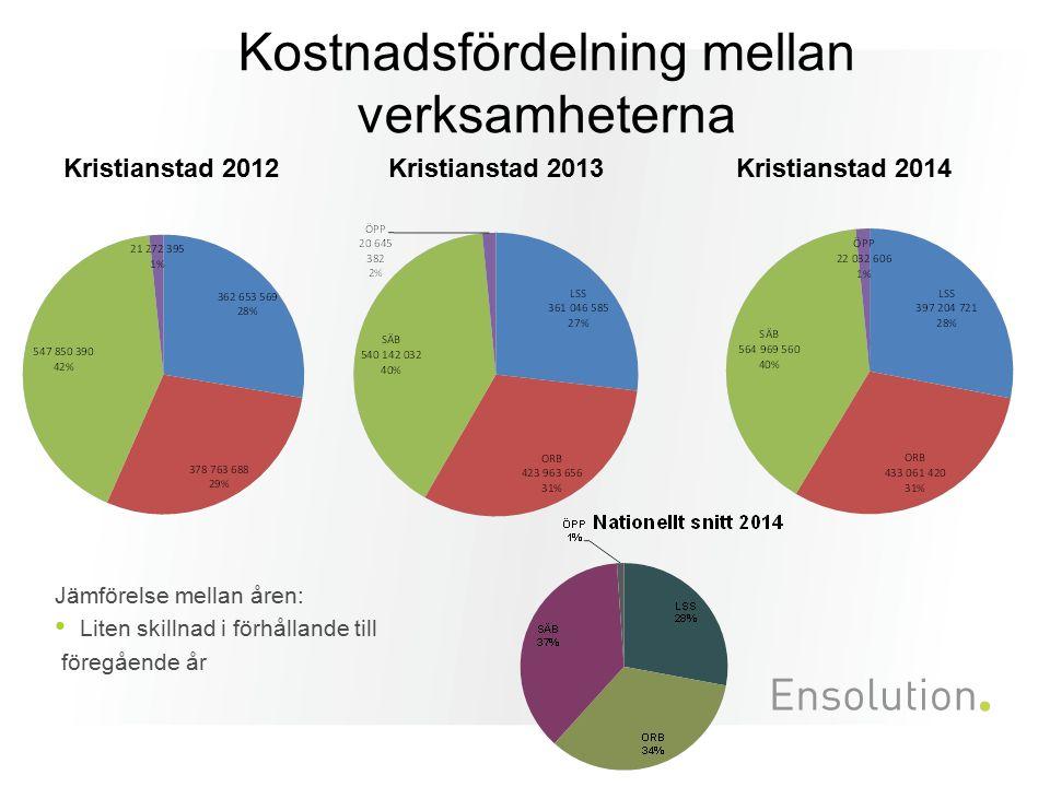 Kostnadsfördelning mellan verksamheterna Jämförelse mellan åren: Liten skillnad i förhållande till föregående år Kristianstad 2012 Kristianstad 2014 K