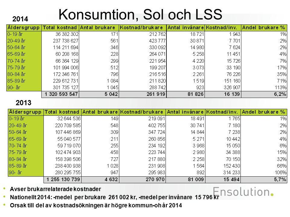 Konsumtion, Sol och LSS Avser brukarrelaterade kostnader Nationellt 2014: -medel per brukare 261 002 kr, -medel per invånare 15 796 kr Orsak till del av kostnadsökningen är högre kommun-oh år 2014 2014 2013