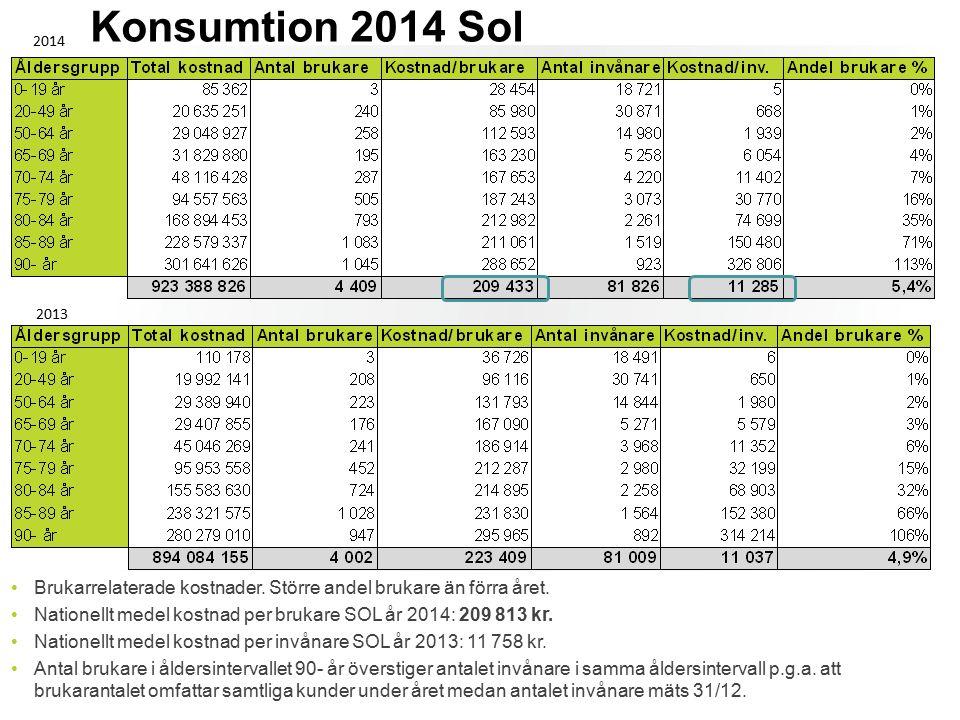 Konsumtion 2014 Sol Brukarrelaterade kostnader. Större andel brukare än förra året. Nationellt medel kostnad per brukare SOL år 2014: 209 813 kr. Nati