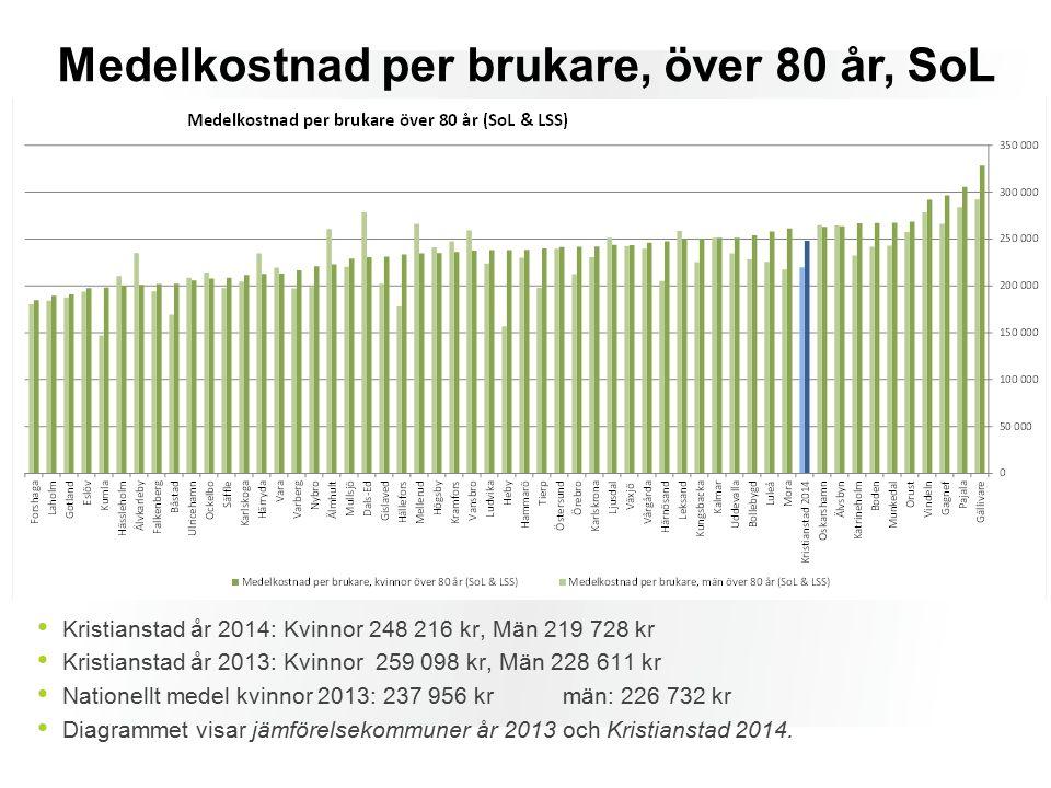 Medelkostnad per brukare, över 80 år, SoL Kristianstad år 2014: Kvinnor 248 216 kr, Män 219 728 kr Kristianstad år 2013: Kvinnor 259 098 kr, Män 228 611 kr Nationellt medel kvinnor 2013: 237 956 krmän: 226 732 kr Diagrammet visar jämförelsekommuner år 2013 och Kristianstad 2014.