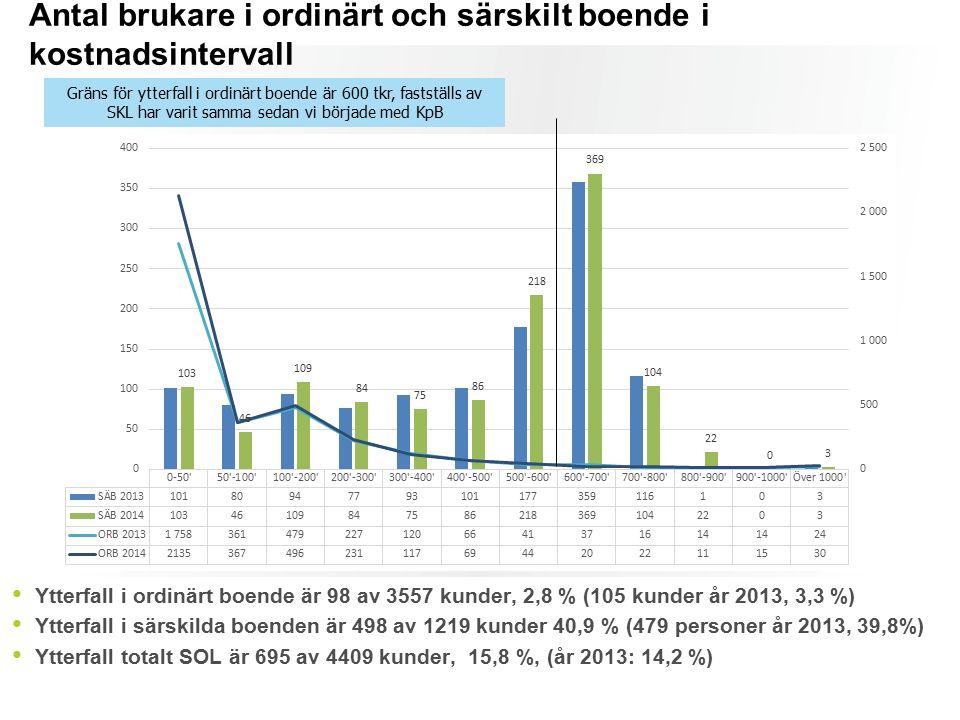 Antal brukare i ordinärt och särskilt boende i kostnadsintervall Ytterfall i ordinärt boende är 98 av 3557 kunder, 2,8 % (105 kunder år 2013, 3,3 %) Ytterfall i särskilda boenden är 498 av 1219 kunder 40,9 % (479 personer år 2013, 39,8%) Ytterfall totalt SOL är 695 av 4409 kunder, 15,8 %, (år 2013: 14,2 %) Gräns för ytterfall i ordinärt boende är 600 tkr, fastställs av SKL har varit samma sedan vi började med KpB