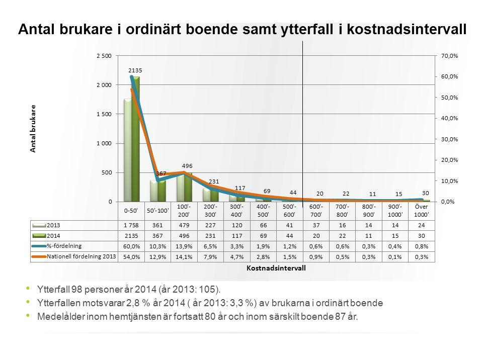 Antal brukare i ordinärt boende samt ytterfall i kostnadsintervall Ytterfall 98 personer år 2014 (år 2013: 105). Ytterfallen motsvarar 2,8 % år 2014 (