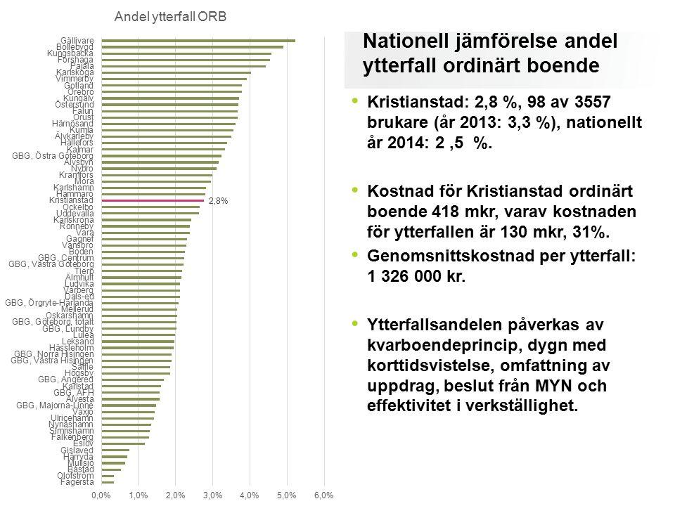 Nationell jämförelse andel ytterfall ordinärt boende Kristianstad: 2,8 %, 98 av 3557 brukare (år 2013: 3,3 %), nationellt år 2014: 2,5 %. Kostnad för