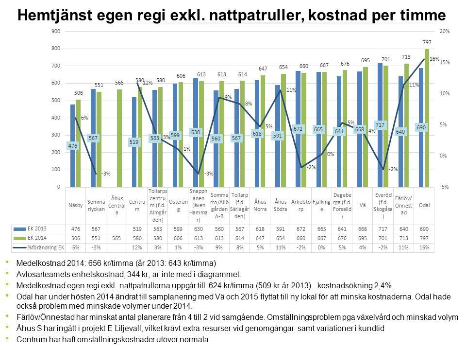 Medelkostnad 2014: 656 kr/timma (år 2013: 643 kr/timma) Avlösarteamets enhetskostnad, 344 kr, är inte med i diagrammet. Medelkostnad egen regi exkl. n