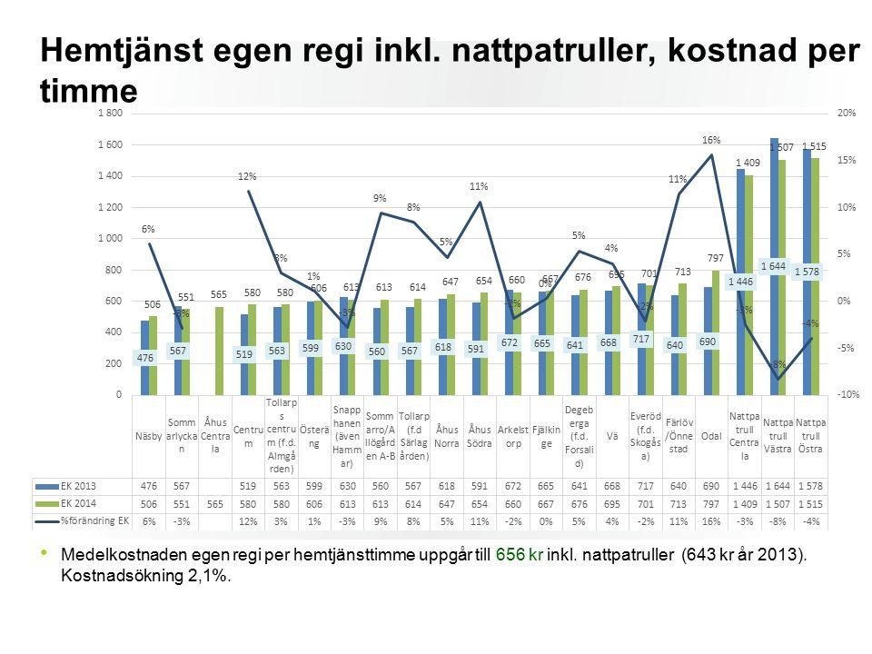 Medelkostnaden egen regi per hemtjänsttimme uppgår till 656 kr inkl. nattpatruller (643 kr år 2013). Kostnadsökning 2,1%. Hemtjänst egen regi inkl. na