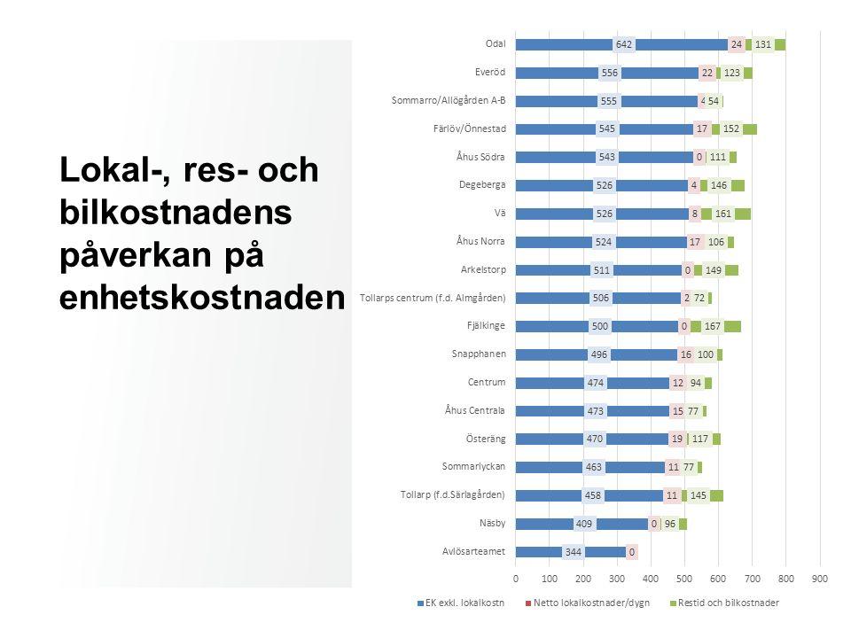 Lokal-, res- och bilkostnadens påverkan på enhetskostnaden