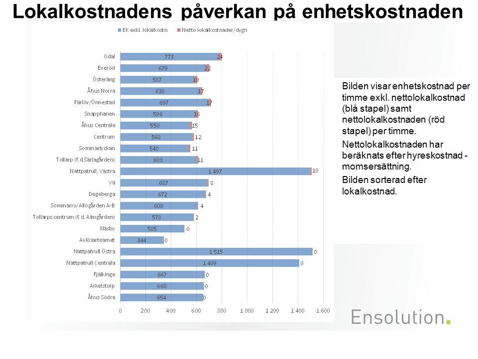 Lokalkostnadens påverkan på enhetskostnaden Bilden visar enhetskostnad per timme exkl. nettolokalkostnad (blå stapel) samt nettolokalkostnaden (röd st