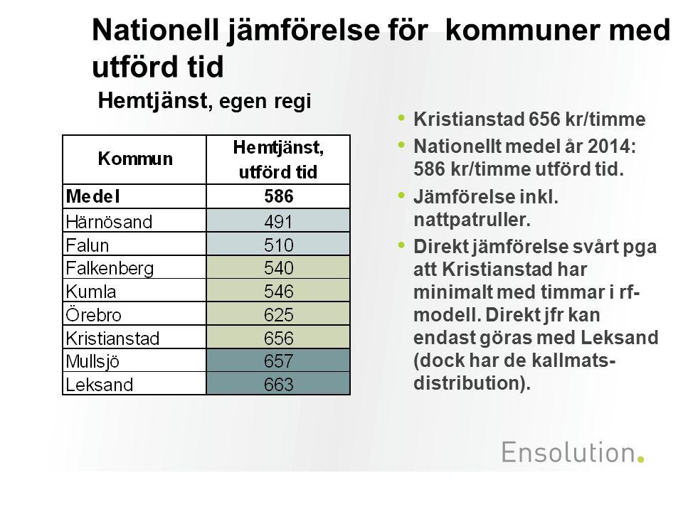 Nationell jämförelse för kommuner med utförd tid Hemtjänst, egen regi Kristianstad 656 kr/timme Nationellt medel år 2014: 586 kr/timme utförd tid.