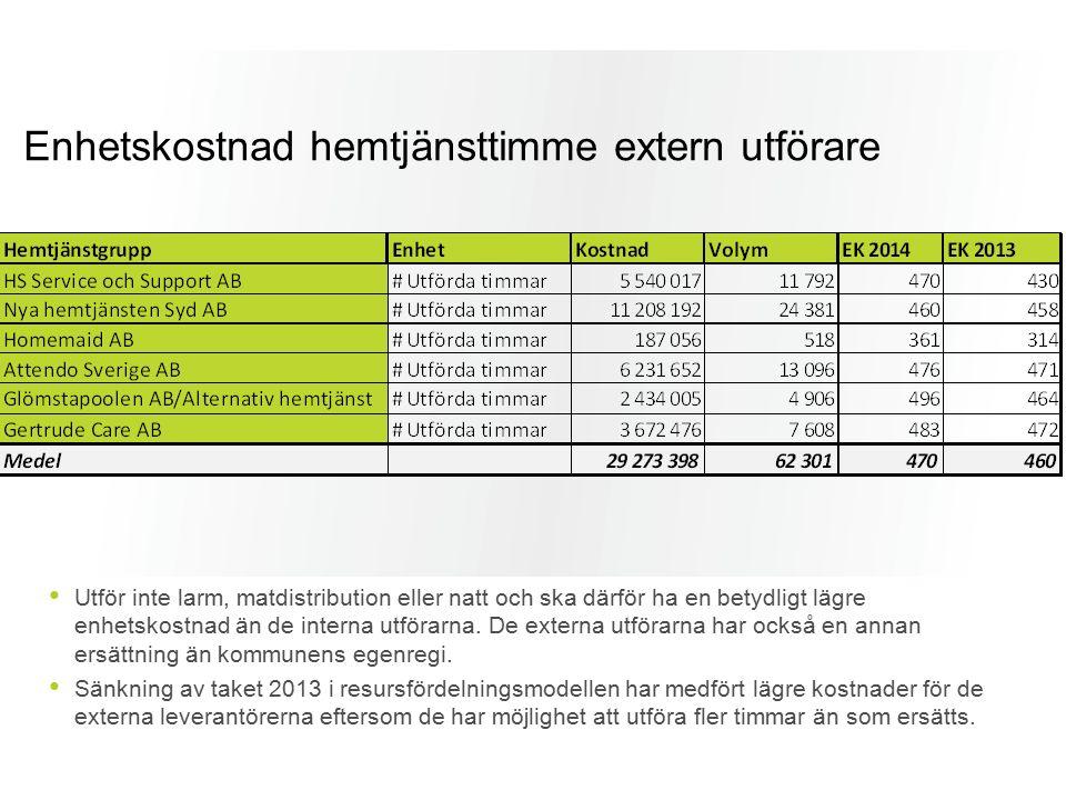 Enhetskostnad hemtjänsttimme extern utförare Utför inte larm, matdistribution eller natt och ska därför ha en betydligt lägre enhetskostnad än de inte