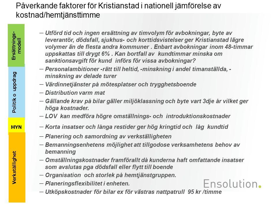 Påverkande faktorer för Kristianstad i nationell jämförelse av kostnad/hemtjänsttimme – Utförd tid och ingen ersättning av timvolym för avbokningar, b