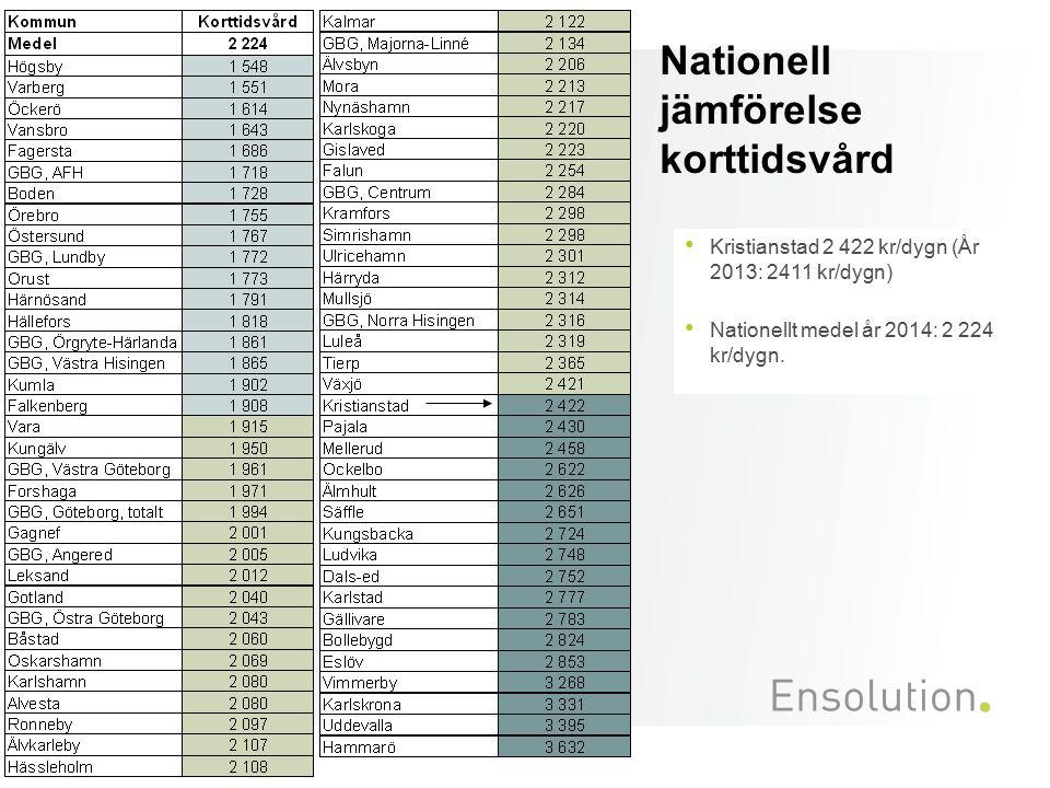 Nationell jämförelse korttidsvård Kristianstad 2 422 kr/dygn (År 2013: 2411 kr/dygn) Nationellt medel år 2014: 2 224 kr/dygn.