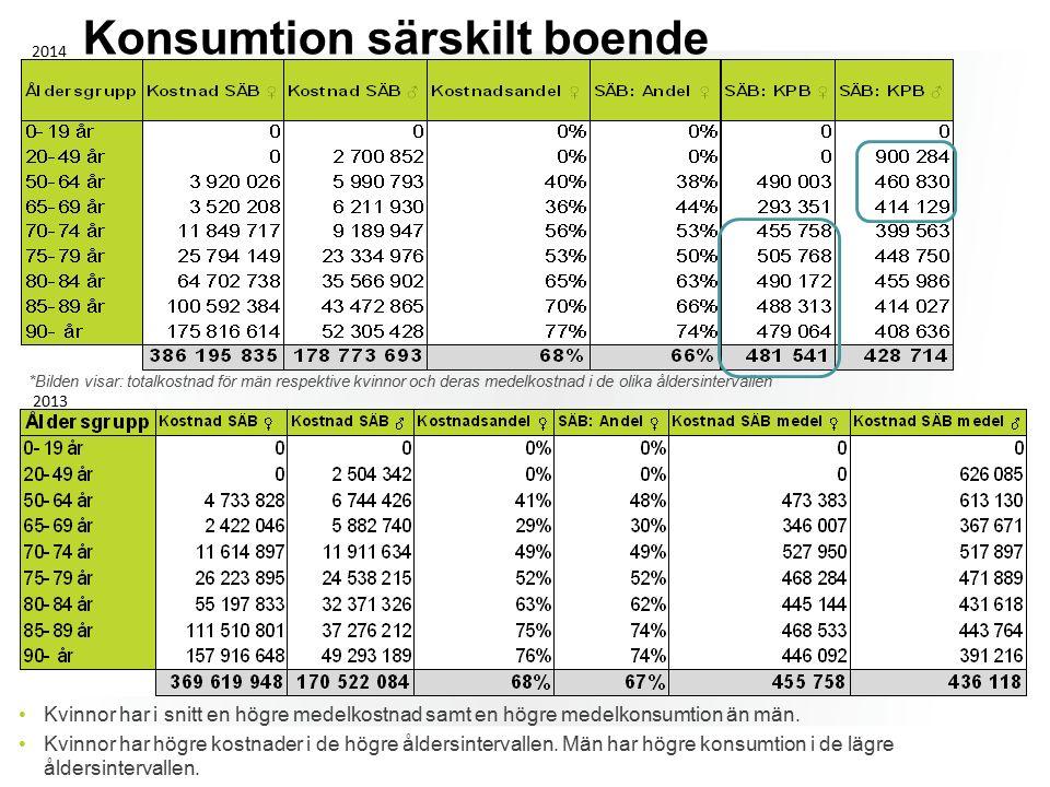 Konsumtion särskilt boende Kvinnor har i snitt en högre medelkostnad samt en högre medelkonsumtion än män.