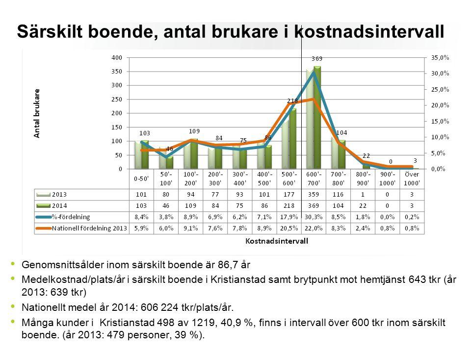 Särskilt boende, antal brukare i kostnadsintervall Genomsnittsålder inom särskilt boende är 86,7 år Medelkostnad/plats/år i särskilt boende i Kristianstad samt brytpunkt mot hemtjänst 643 tkr (år 2013: 639 tkr) Nationellt medel år 2014: 606 224 tkr/plats/år.
