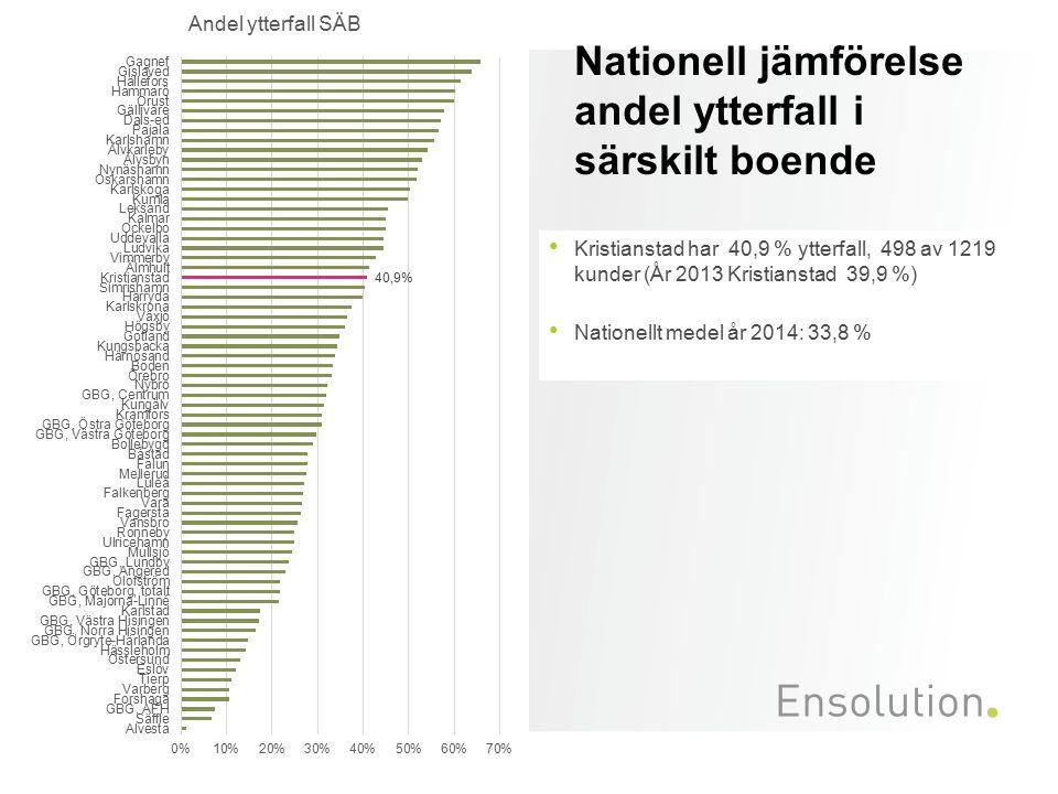 Nationell jämförelse andel ytterfall i särskilt boende Kristianstad har 40,9 % ytterfall, 498 av 1219 kunder (År 2013 Kristianstad 39,9 %) Nationellt medel år 2014: 33,8 %