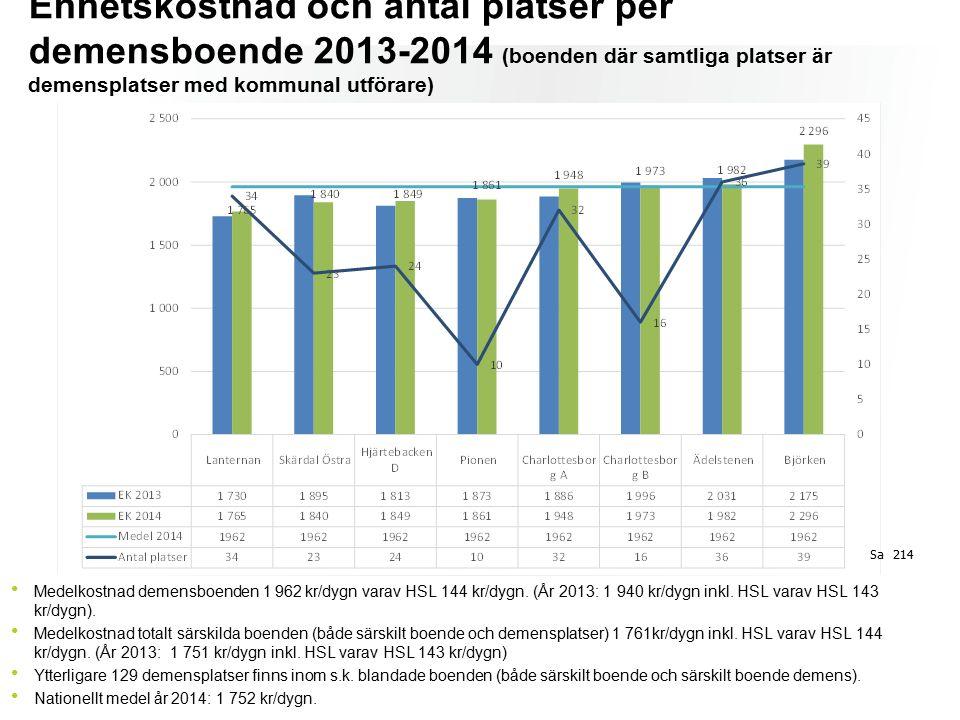 Enhetskostnad och antal platser per demensboende 2013-2014 (boenden där samtliga platser är demensplatser med kommunal utförare) Medelkostnad demensboenden 1 962 kr/dygn varav HSL 144 kr/dygn.