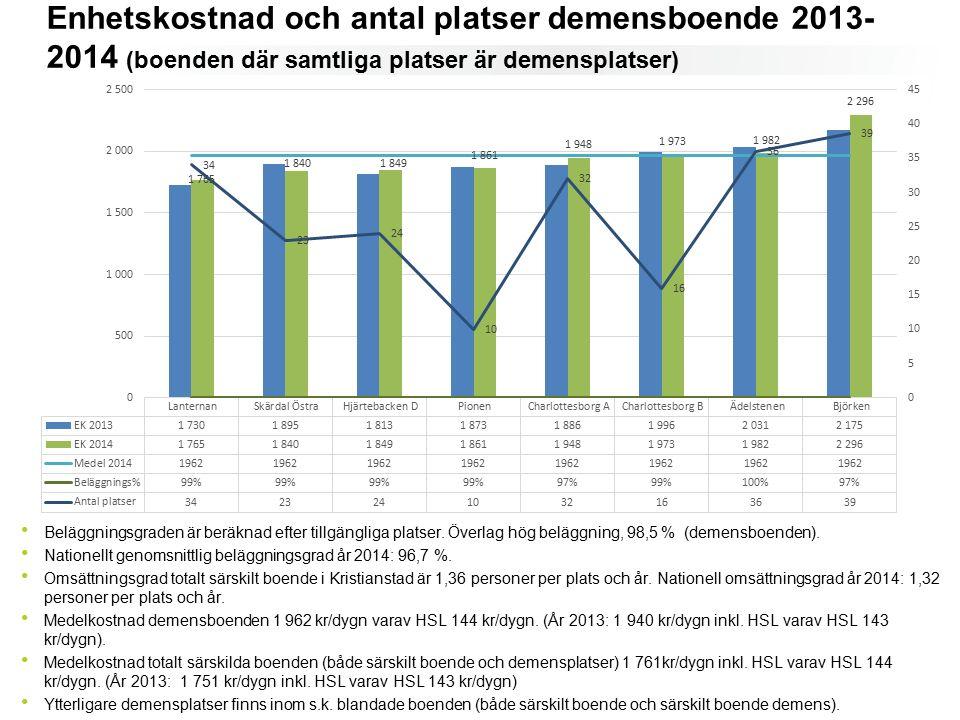 Enhetskostnad och antal platser demensboende 2013- 2014 (boenden där samtliga platser är demensplatser) ( boenden där samtliga platser är demensplatser) Beläggningsgraden är beräknad efter tillgängliga platser.