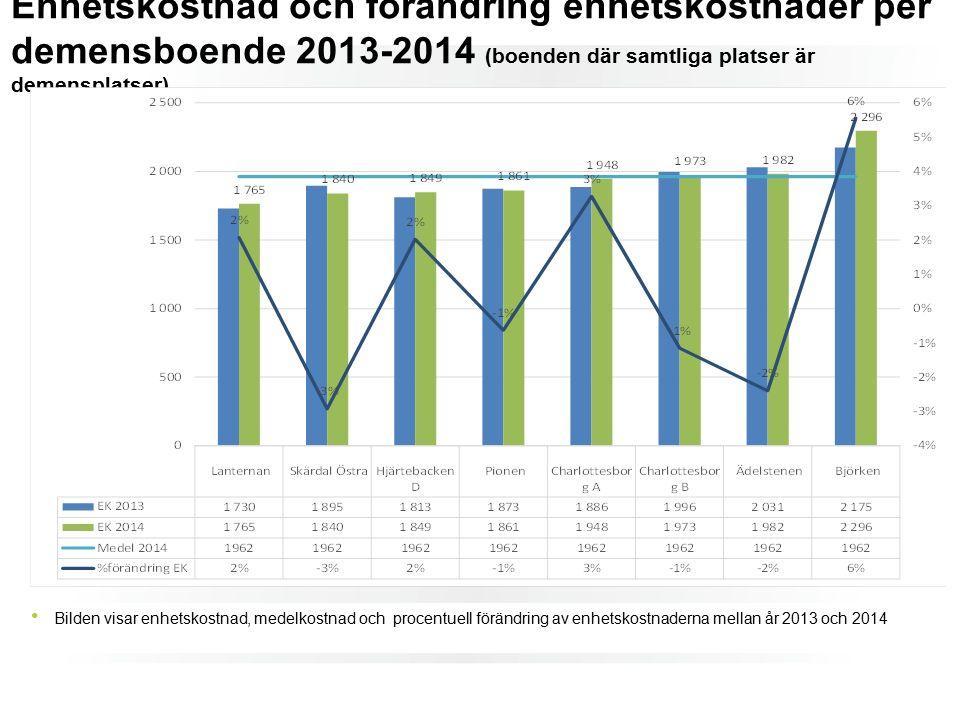 Enhetskostnad och förändring enhetskostnader per demensboende 2013-2014 (boenden där samtliga platser är demensplatser) Bilden visar enhetskostnad, medelkostnad och procentuell förändring av enhetskostnaderna mellan år 2013 och 2014