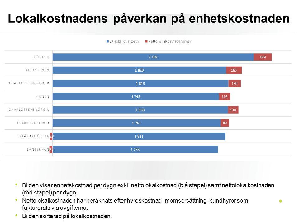 Lokalkostnadens påverkan på enhetskostnaden Bilden visar enhetskostnad per dygn exkl. nettolokalkostnad (blå stapel) samt nettolokalkostnaden (röd sta
