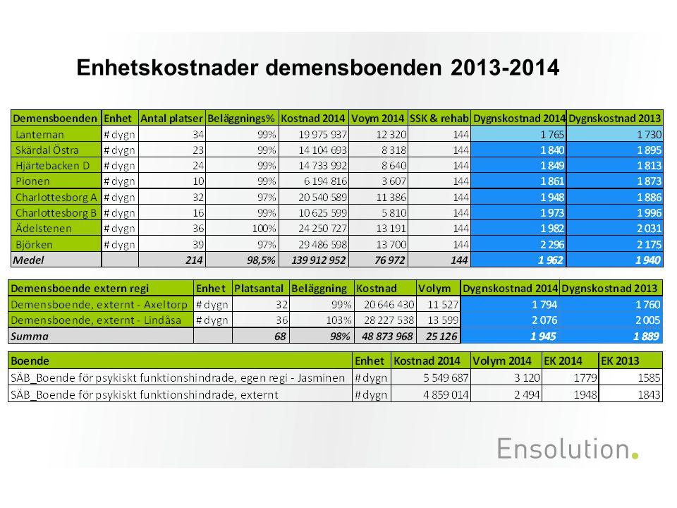Enhetskostnader demensboenden 2013-2014