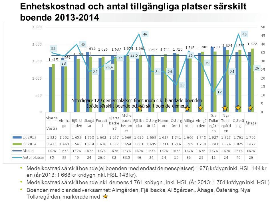 Medelkostnad särskilt boende (ej boenden med endast demensplatser) 1 676 kr/dygn inkl. HSL 144 kr en (år 2013: 1 668 kr kr/dygn inkl. HSL 143 kr). Med